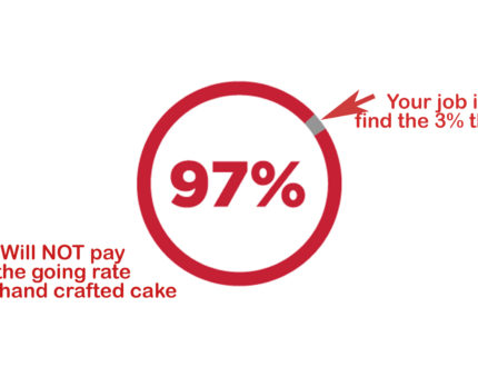 97% of Customers