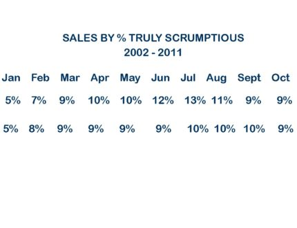 Sales by %